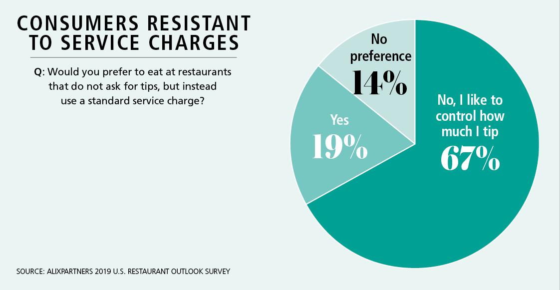 Alix Partners 2019 U.S Restaurant Outlook Survey
