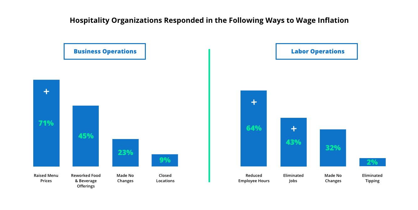 The 2019 Harri Wage Inflation Survey