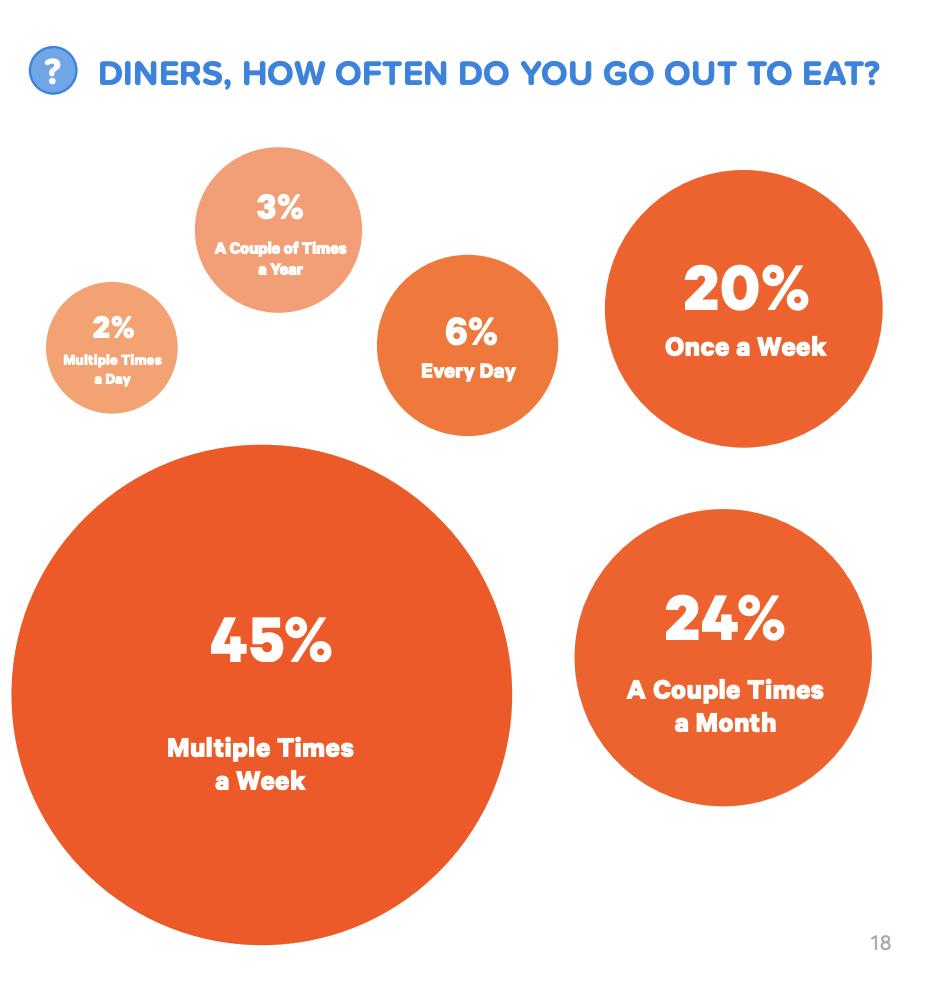 How Often Diners Eat Out
