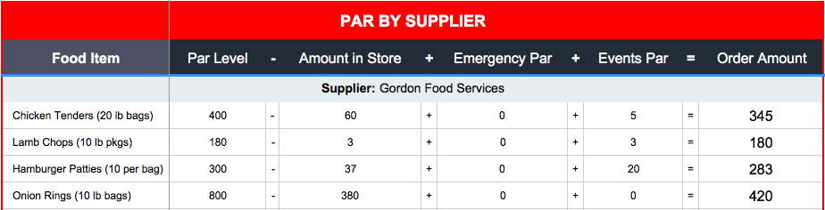 How to Use a Restaurant Par Inventory Sheet