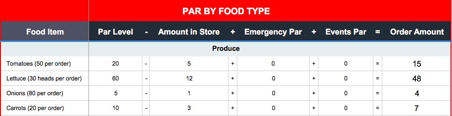 Par Inventory Sheet Organization