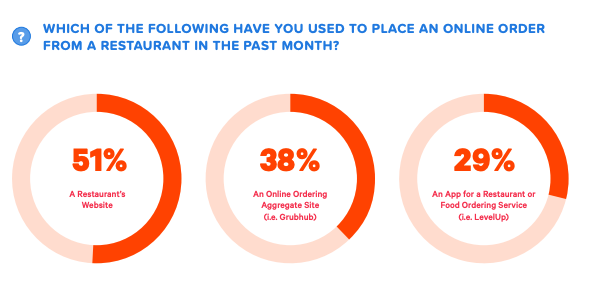 Online Ordering Channels – Third-Party Food Delivery Services