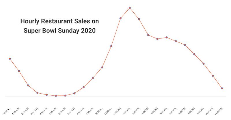 Super Bowl 2020 - Hourly Restaurant Sales