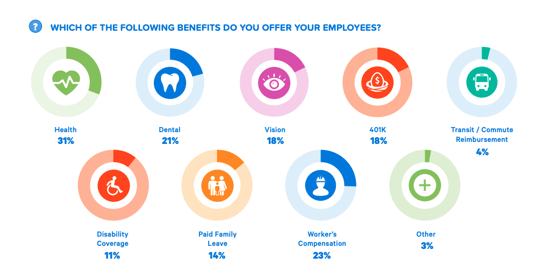 Employee Benefits Offered by Employers