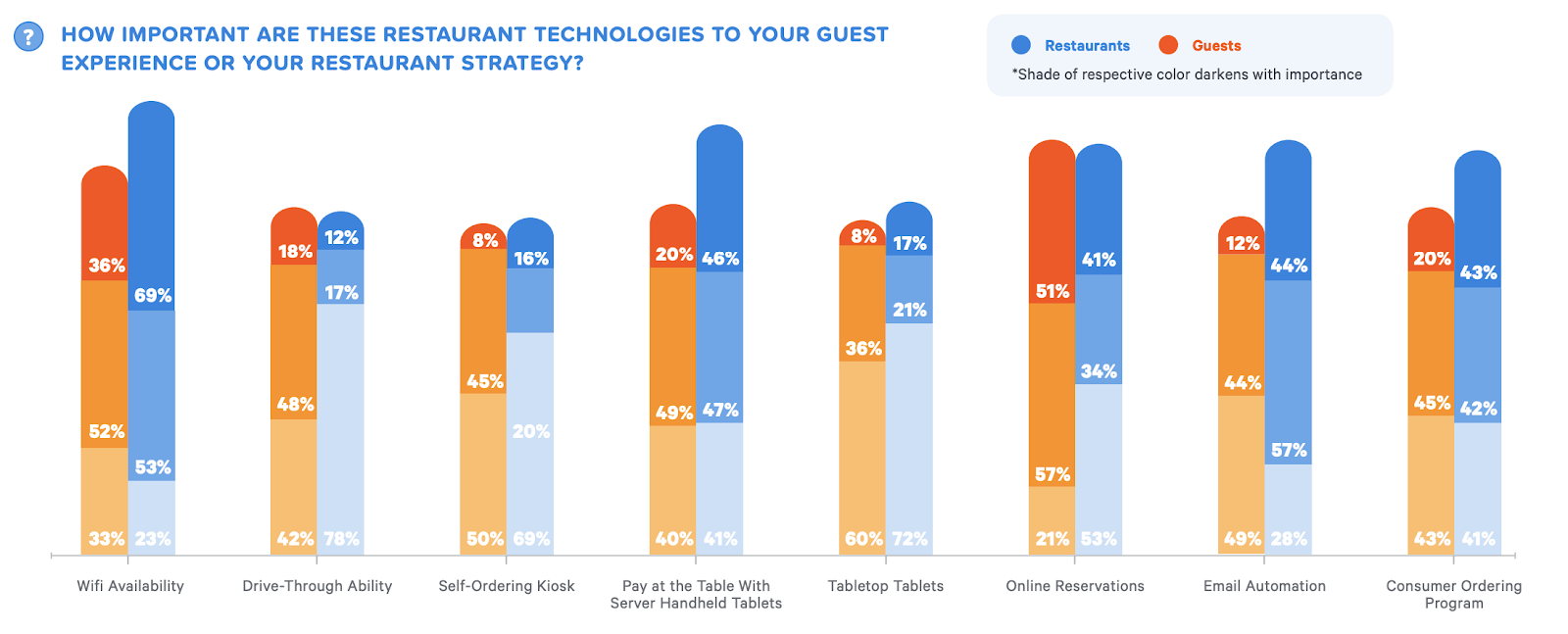 The Importance of Guest Technology