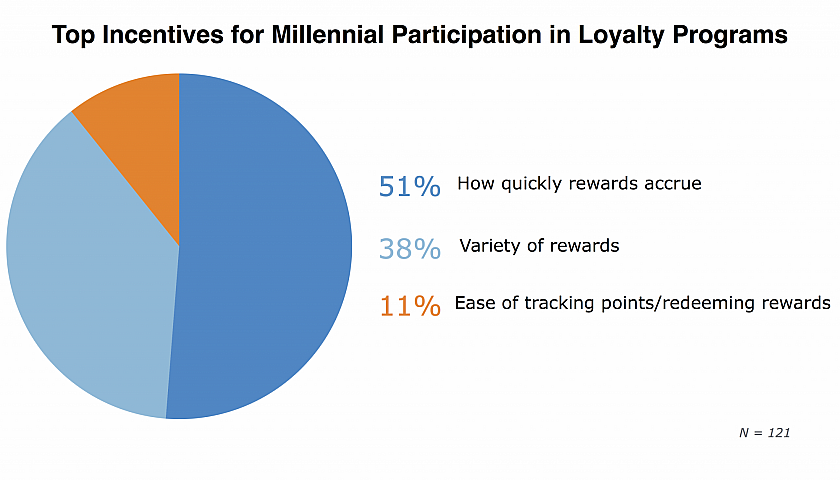 Top Incentives For Millennial Participation In Loyalty Programs
