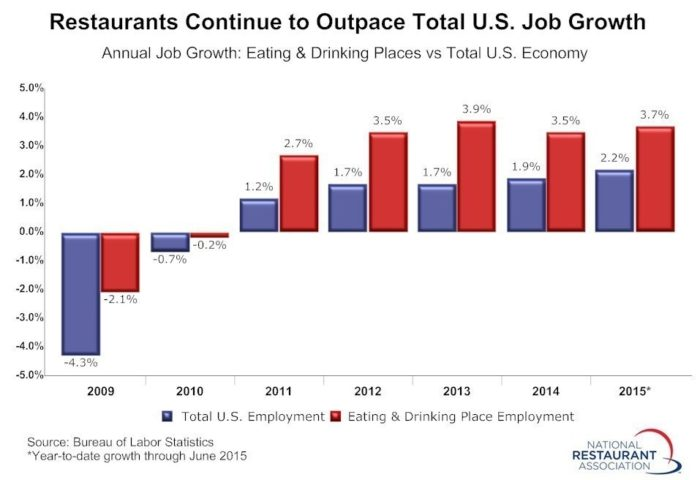 Restaurant Hiring Trends
