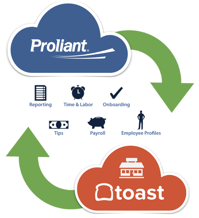 Integrations_proliant